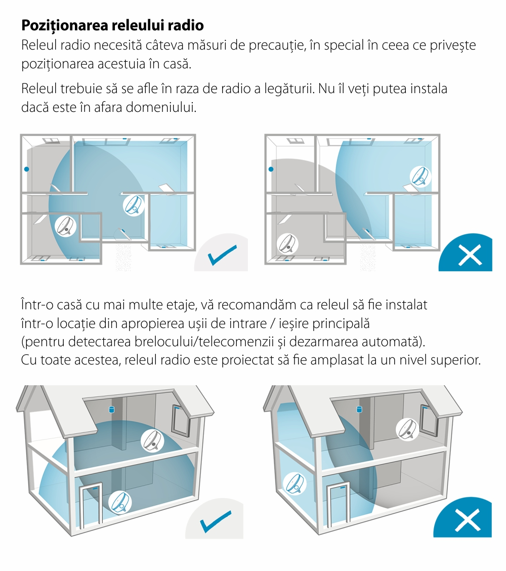 Extensie radio Somfy Protect, Compatibil cu Somfy One, One+, Somfy Home Alarm 22